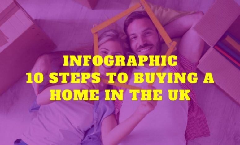 What is the house buying process in the UK?
