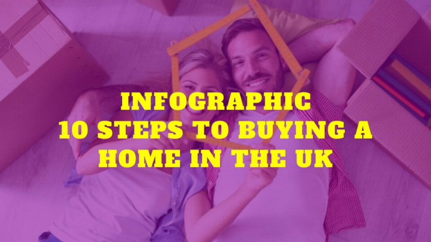 Infographic: 10 Steps to Buying a Home in the UK