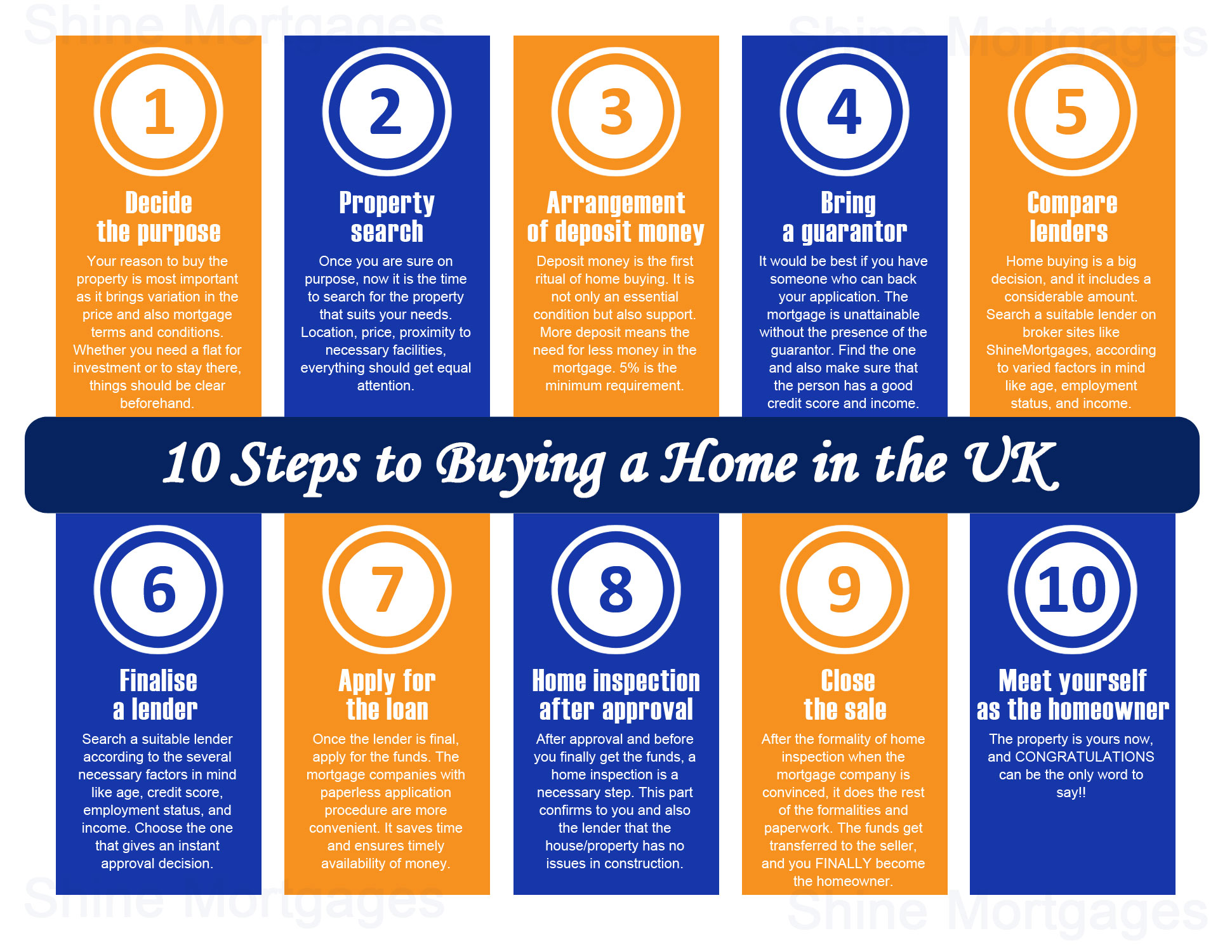 What are the steps to buying a home for the first time?
