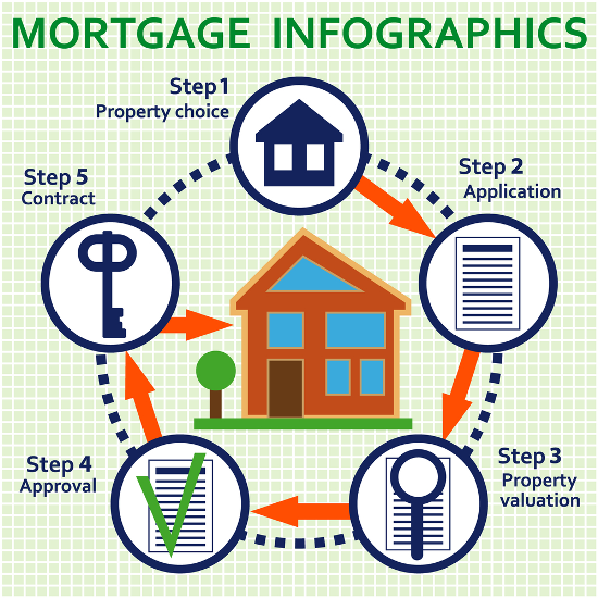 mortgages steps