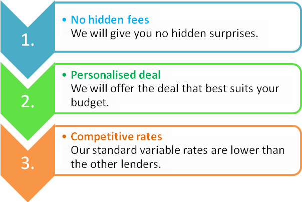 features of our fixed rate mortgage deal