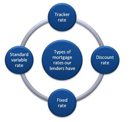 avoid the decline of mortgages